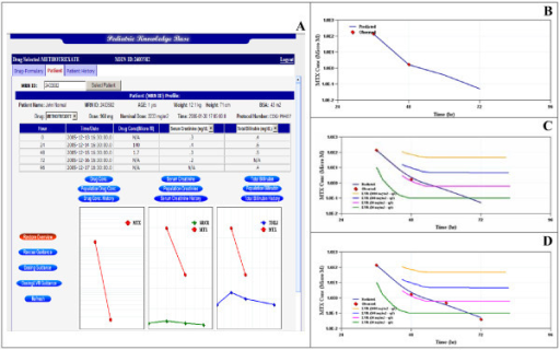 Screen captures from the current MTX dashboard design showing (A) the most recent MTX dose event with the complementary monitored MTX plasma concentrations and safety markers, (B) the MTX exposure projected after the dosing guidance menu button is selected, (C) the view from Figure 4B overlaid against a nomogram used to assess the potential for MTX toxicity with consideration for drug rescue with leucovorin and (D) the update of the model fit when the additional blood collection time points were added to the patient data set.