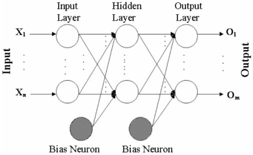 mlp algorithm  a block diagram of an mlp shown as a fee