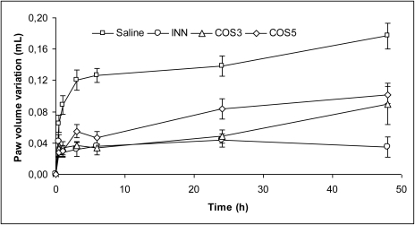 Effect of 500 mg/kg b.w. of both COS, administered orally 60 min prior to injection of carrageenan, on mice paw edema volume (mL), along the time (Average ± S.E.M.).