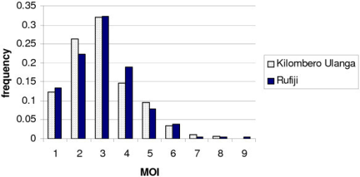 The minimum number of co-infecting genotypes (multiplicity of infection or MOI) was determined by measuring the number of alleles in every sample at 3 unlinked microsatellite loci (Poly A, Pfpk2 and TA109). Here the MOI in 178 samples from Kilombero/Ulanga 2002 (white) and 180 samples Rufiji 2002 (black) are compared.