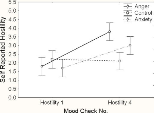 Hostility mood checks as a function of mood check number and group. Error bars represent confidence intervals based on the MSE of the interaction.