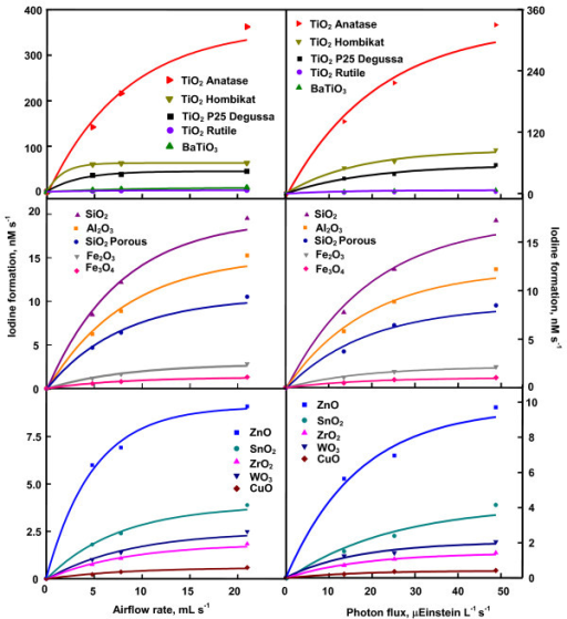 Variation of iodine-formation rate with airflow ratea and photon fluxb. a0.020 g catalyst loading, 0.050 M KI solution (25 mL), 365 nm, 25.2 μEinstein L-1 s-1; b0.020 g catalyst loading, 0.050 M KI solution (25 mL), 7.8 mL s-1 airflow, 22.4 mg L-1 dissolved O2, 365 nm.