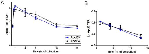 Brain ApoE kinetics in ApoE3 and ApoE4 targeted replacement mice.ApoE was extracted from brains of ApoE3/E3 and ApoE4/E4 mice labeled with 13C6-leucine. Similar kinetics were observed for ApoE3 and ApoE4 mice with monoexponential slopes of 6.2±0.48%/h and 4.8±1.12%/h, respectively (blue: ApoE3, black: ApoE4, n = 3–6 mice per time point, P  = 0.2817, error bars represent SEM).
