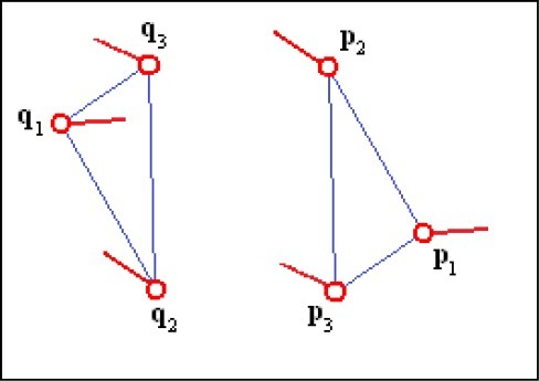 Minutiae triplets that do not match because minutiae pairs (q1, p1), (q2, p2) and (q3, p3) highly differ in the directions of the minutiae relative to the sides of the triangles.