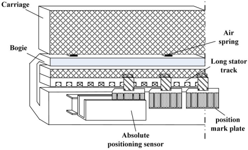 The structure of the absolute positioning sensor on the maglev train.