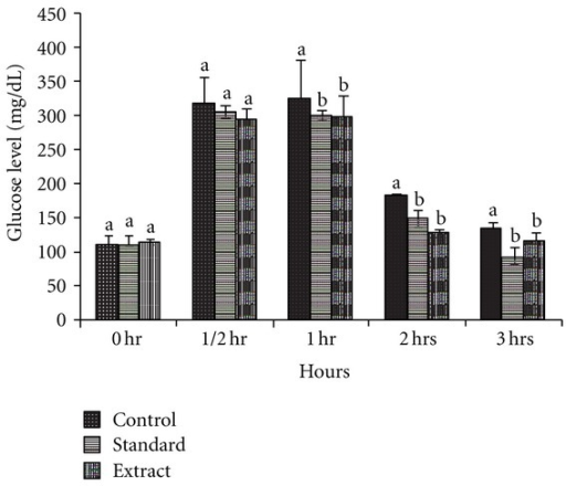 The effect of 70% methanol extract of Pentanema vestitum whole plant on the blood glucose level of glucose-induced nondiabetic hyperglycemic rabbits. Values are means and standard deviation of 5 replicates. Mean sharing a letter in common are not significantly different at P < 0.05. Means sharing no letter in common are significantly different at P < 0.05.