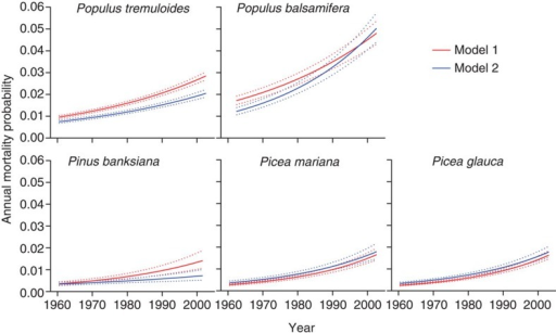Predicted temporal trends of annual mortality probability associated with calendar year.The predicted means (solid lines) and their 95% credible intervals (dotted lines) of annual mortality probability are derived by using equation exp(β)−1, in which β is the fitted year coefficient from Model 1 (red) and Model 2 (blue) for each respective species in Table 1.