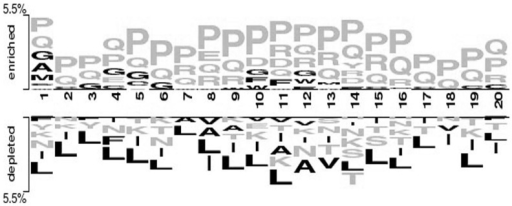 Two-sample logo showing dominance of surface accessible residues in B-cell epitopes.Yellow and black color residues indicate to surface accessible and non-accessible residues respectively.