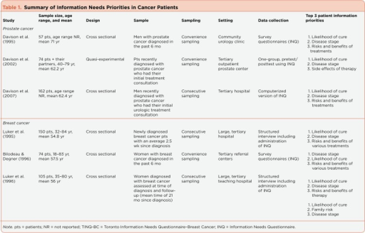 Table 1. Summary of Information Needs Priorities in Cancer Patients