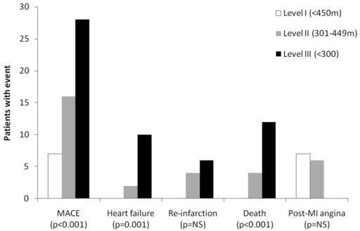 Cardiovascular events by levels of six-minute walk test distance.