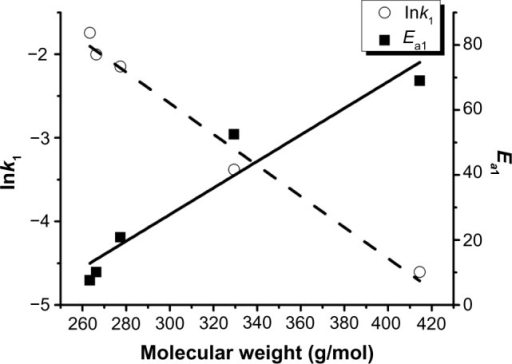 lnk1 versus molecular weight at 25°C, plotted with the molecular weight of model drugs loading.
