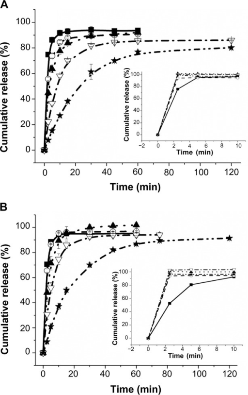 The release curves of drug-fiber complexes in pH 1.2 solution (A) and pH 6.8 buffer (B).Notes: The small pictures in the lower right showed the release curves of drug powder. Atenolol (■, solid), Tramadol (○, dash), Venlafaxine (▲, dot), Sinomenine (∇, dash dot), Diltiazem (★, dash dot dot).