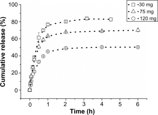 The release curves of diltiazem-fiber complexes in pH 1.2 solution with different doses (weighed equivalent to 30, 60 and 120 mg diltiazem hydrochloride).