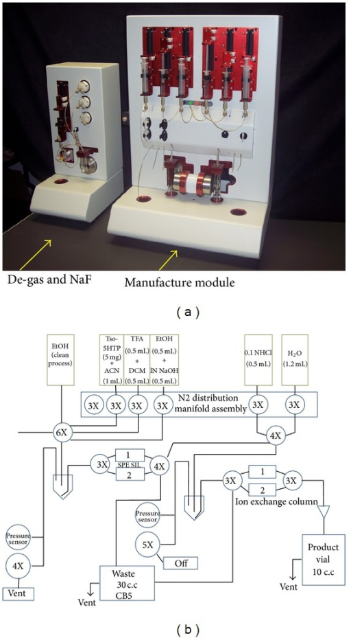 (a) Automated module for production of 18F-FTP. (b) Functional component illustration in this module.
