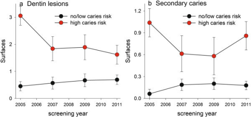 Caries incidence in the high and no/low caries risk groups over the seven-year study period. Data are shown as mean (95% CI) for a) new primary caries lesions reaching into the dentin and b) new secondary caries lesions.