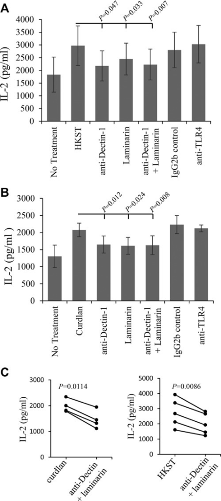 Salmonella and curdlan-induced peptide presentation to type B (11A10) T cells is blocked by anti-Dectin-1 Ab and laminarin. (A) BMDCs were either directly exposed to HKST or preincubated for 1 h with anti-Dectin-1 (2A11) Ab (25 μg/mL), laminarin (500 μg/mL), or anti-Dectin-1 Ab 2A11 (25 μg/mL) and laminarin (500 μg/mL) combined. After 24 h, presentation of HEL46–61 peptide to type B hybridoma (11A10) cells was measured by IL-2 production as described in Figure1. Data are shown as mean ± SEM of 12 samples pooled from four independent experiments. (B) BMDCs were treated as in (A), but exposed to curdlan (100 μg/mL) in place of HKST. Data are shown as mean ± SEM of nine samples pooled from four independent experiments. (C) Comparison of the efficiency of combined laminarin and anti-Dectin Ab blocking upon curdlan and HKST induced peptide presentation to type B T cells plotted as paired datasets. p-Values were calculated using Student's paired t-test.