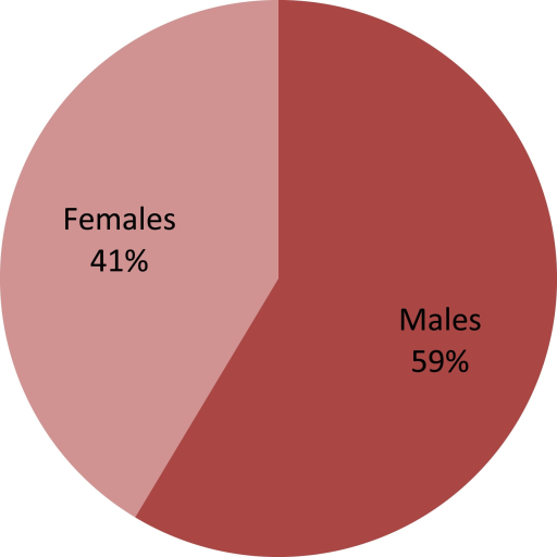 Gender distribution of HCV positive patients in the present study.