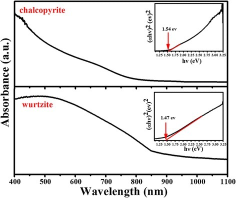 The UV-vis absorption spectrum of chalcopyrite and wurtzite CuInS2. The insets show the bandgaps of the CuInS2.