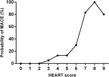 Incidence of 6-week MACE in each HEART score. MACE, major adverse cardiovascular events