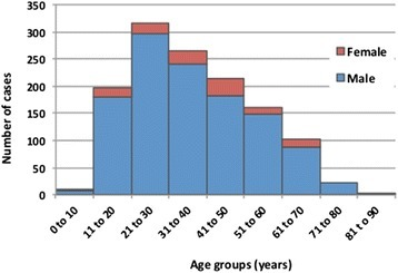 Age and sex distribution of leptospirosis cases reported in Queensland from 2001 to 2013