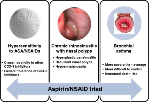 Clinical characteristics of NSAID exacerbated respiratory disease (modified from M.L .Kowalski, S. Bavbek, Aspirin Exacerbated Respiratory Disease, in Global Atlas of Asthma, Eds. C.A. Akdis, I. Agache, pp 92-94, EAACI 2013)