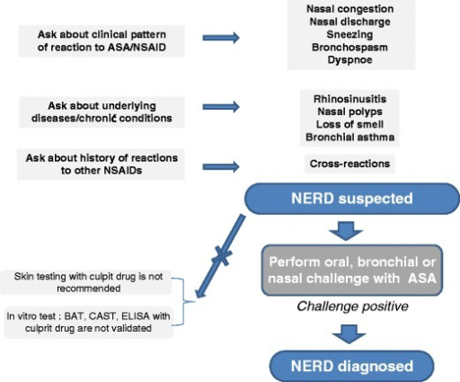 Diagnostic steps in a patient with chronic rhinosinusitis and suspected hypersensitivity to NSAIDs