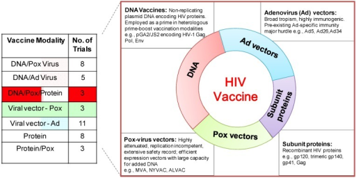 Phase I/II clinical trials (ongoing/scheduled) of HIV vaccines. (Left) the table shows Phase I/II HIV vaccine trials by vaccine modality obtained from the International AIDS Vaccine Initiative (IAVI) database of vaccine candidates in clinical trials [4].