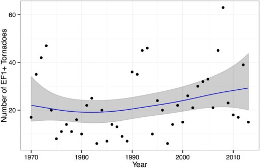 Statewide tornado counts for Kansas from 1970–2013.The trend line uses a second-order random walk model where the counts are described by a negative binomial distribution. The 90% uncertainty band is shown in gray.