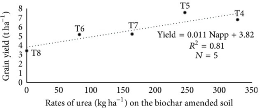 Linear relationship between levels of nitrogen applied on a soil amended with biochar and grain yield.