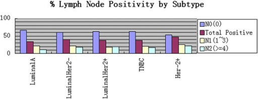 Number of total positive LN by subtype (p = 0.201). N0 vs. N1 vs. N2. More N0 in luminal A/TNBC, more N2 in luminalHer−, luminalHer+, and Her-2+