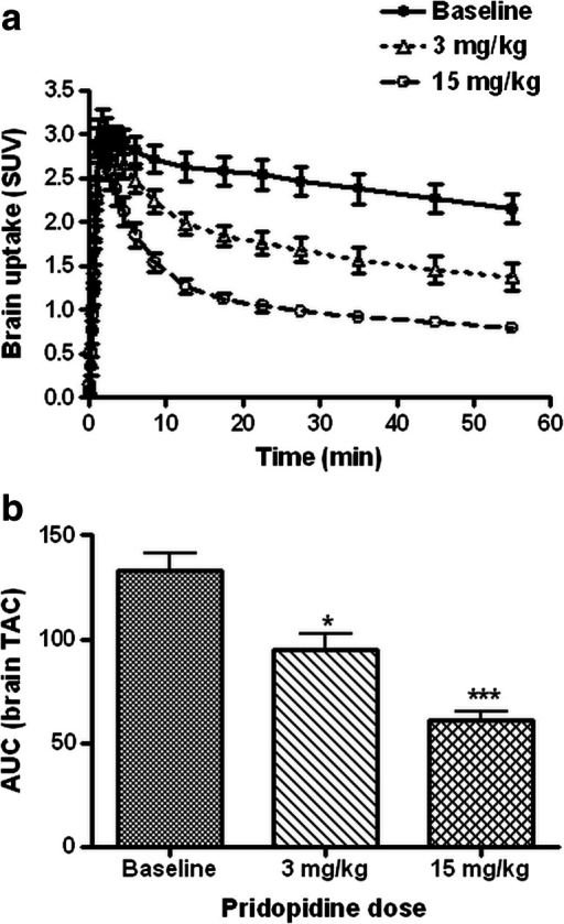 Time-activity curves of the sigma-1 receptor ligand 11C-SA4503 in the entire rat brain (a) and areas under the cerebral time-activity activity curve (b). Data are plotted as mean ± SEM