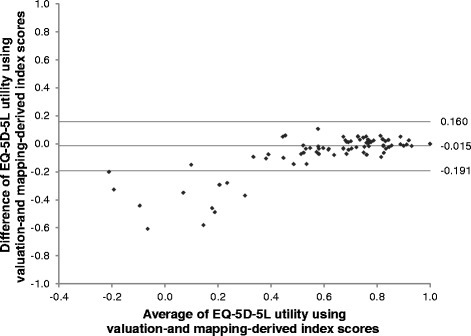 Bland-Altman plots of baseline EQ-5D-5L utility using valuation- and mapping-derived index scores