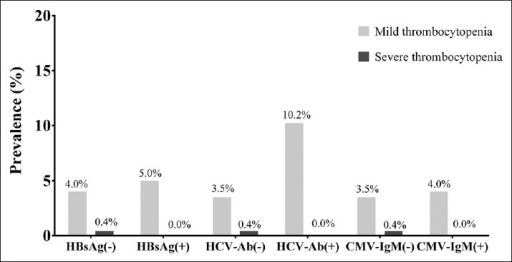 Prevalence of thrombocytopenia among patients with different serum biomarkers.