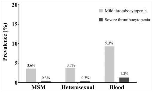 Prevalence of thrombocytopenia among patients with different transmission routes.