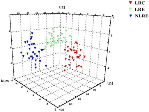 Scores plot from the partial least squares-discriminant analysis of overall indexes including the metabolites and elements in the three groups. Red symbols represent the participants in the LRC group. Green symbols represent the participants in the LRE group. Blue symbols represent the participants in the NLRE group. Their spatial distribution reveals the variations of the metabolites and element profiles among the three groups. The three groups exhibit a clear separation, indicating that there are differences in the metabolites and element profiles among the three groups. LRC, centenarians from longevous region; LRE, elderly people aged 80–99 years from longevous region; NLRE, elderly people aged 80–99 years from a non-longevous region.