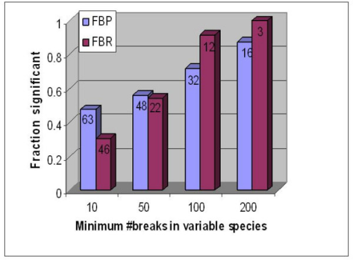 A plot of the fraction of species combinations showing significance of correlated breaks (Y-axis) against the threshold for number of breaks in the variable species (X-axis). This is based on the 6 species analysis. The same trend follows in other analyses as well. As we consider combinations with more breaks in the variable species, the fraction that show significance grows steadily. (a) FBP, (b) FBR. The numeric label on each bar indicates the number of combinations that are above the threshold.