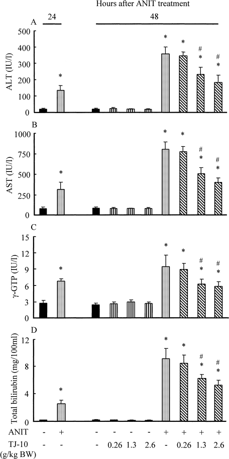 Effect of orally post-Administered TJ-10 on serum AST (A), ALT (B), and γ-GTP (C) activities and total blirubin concentration (D) in rats treated with and without ANIT. TJ-10 (0.26, 1.3 or 2.6 g/kg BW) was orally administered to rats treated with and without ANIT (75 mg/kg BW, i.p.) 24 h after the treatment. Rats not given TJ-10 received vehicle at the same time point. AST, ALT, γ-GTP, and total bilirubin in the serum of each rat were assayed 24 or 48 h after ANIT treatment as described in Materials and Methods. Each value is a mean ± S.D. (n = 5 for ANIT-untreated rats with and without TJ-10 administration; n = 8 for ANIT-treated rats with and without TJ-10 administration). *Significantly different from control rats without any treatment, p<0.05. #Significantly different from ANIT-treated rats without TJ-10 administration, p<0.05.