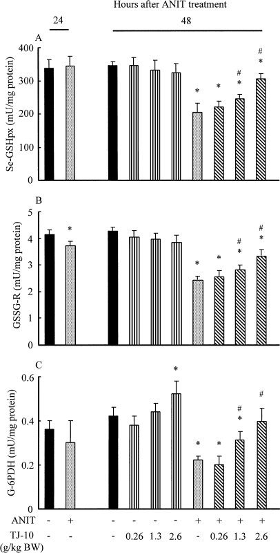 Effect of orally post-administered TJ-10 on hepatic Se-GSHpx (A), GSSG-R (B), and G-6-PDH (C) activities in rats treated with and without ANIT. Experimental condition and explanation are the same as described in the legend for Fig. 1 except that hepatic Se-GSHpx, GSSG-R, and G-6-PDH were assayed as described in Materials and Methods.