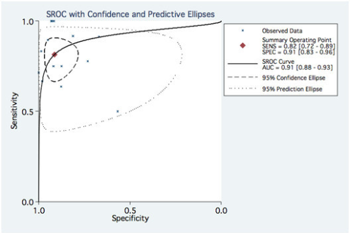 SROC from the bivariate model for pooled data per stent. SENS: sensitivity, SPEC: Specificity, AUC: Area under the curve.