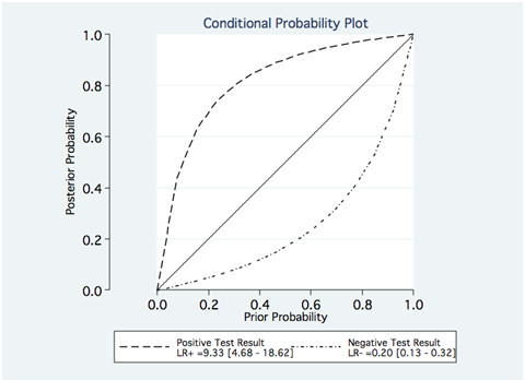 Conditional Probability plots per patient. LR+: positive likelihood ratio, LR-: negative likelihood ratio.