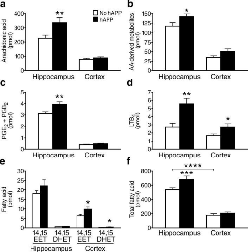 Increased PLA2-dependent fatty acid levels in brain tissues of hAPP mice. Lipids were extracted from hippocampal or cortical homogenates from hAPP and NTG mice (n=12 per genotype) and analyzed by quantitative LC-MS/MS. Fatty acid levels (pmol) were normalized to total protein (mg). a–f, Hippocampal and cortical levels of (a) AA, (b) total AA-derived metabolites, (c) PGE2 and its nonenzymatic PGB2 degradation product, (d) LTB4, (e) 14,15-EET and its 14,15-DHET metabolite, and (f) total fatty acids. *P<0.05, **P<0.01, ***P<0.001, ****P<0.0001 vs. NTG or as indicated by bracket (t test; means ± s.e.m.).