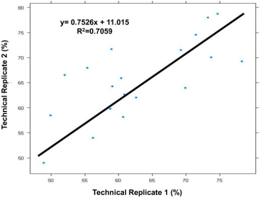 Scattergram of call rates between serum technical replicates. Call rates between serum technical replicates were plotted against each other to assess consistency of performance of technical replicates on the SNP 6.0 genotyping platform.