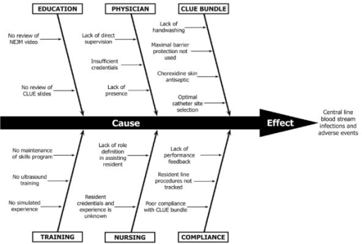 Cause and effect fishbone diagram open i cause and effect fishbone diagram ccuart Images