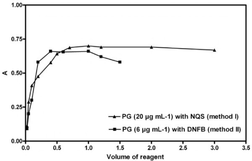Effect of the volume of reagent on the absorbance of the reactions products of PG with NQS or DNFB.
