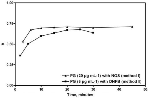 Effect of the heating time on the on the absorbance of the reactions products of PG with NQS or DNFB.