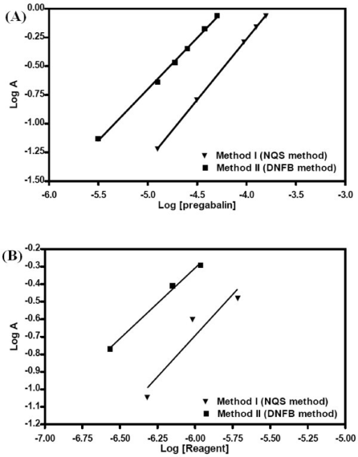 Limiting logarithmic plots for the molar reactivity of PG with the two proposed reagents. (A) log A vs log [reagent] with [PG] kept constant; (B) log A vs log [PG] with [reagent] kept constant.