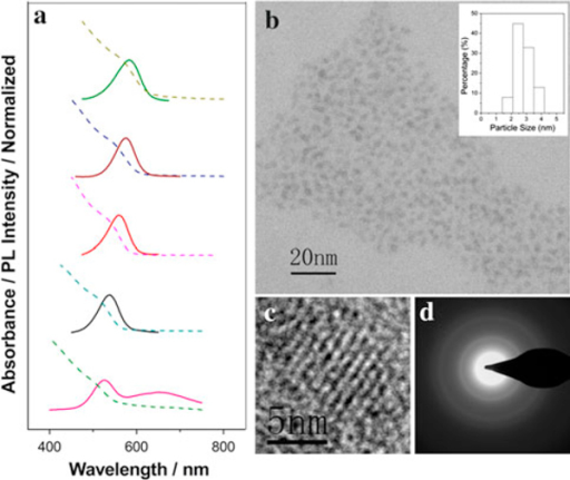 a Temporal evolution of UV–vis absorption (dash) and PL (solid) spectra of the as-prepared PAA-capped CdSe QDs dispersed in water; b TEM and size distribution histogram; c HRTEM; and d SAED images of the as-synthesized PAA-capped CdSe nanocrystals (the absorption peak around 540 nm).