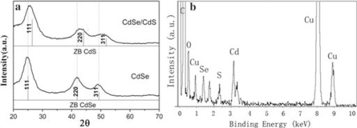 a XRD patterns of plain CdSe and CdSe/CdS core/shell nanocrystals. b EDX spectrum of the CdSe/CdS core/shell nanocrystals prepared on a copper grid.