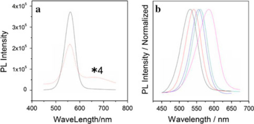 a PL spectra of PAA-capped CdSe (dash) (4 time of original intensity) and CdSe/CdS (solid) nanocrystals. b Normalized fluorescence emission spectrum of CdSe/CdS QDs with various size.