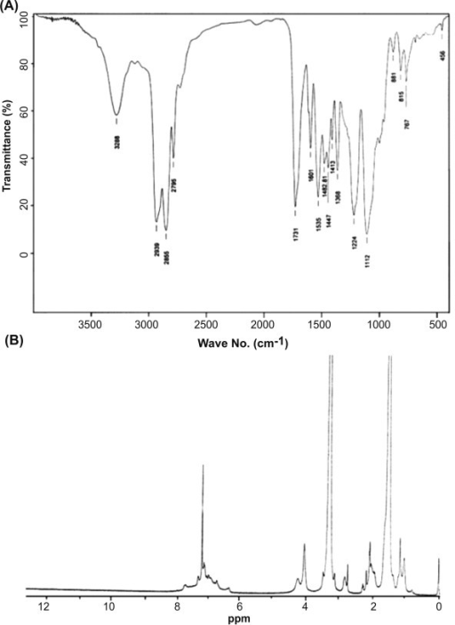 spectroscopy 1hnmr Nuclear magnetic resonance spectroscopy 1 background over the past fifty years nuclear magnetic resonance spectroscopy, commonly referred to as nmr, has become the preeminent technique for determining the structure of organic compounds.